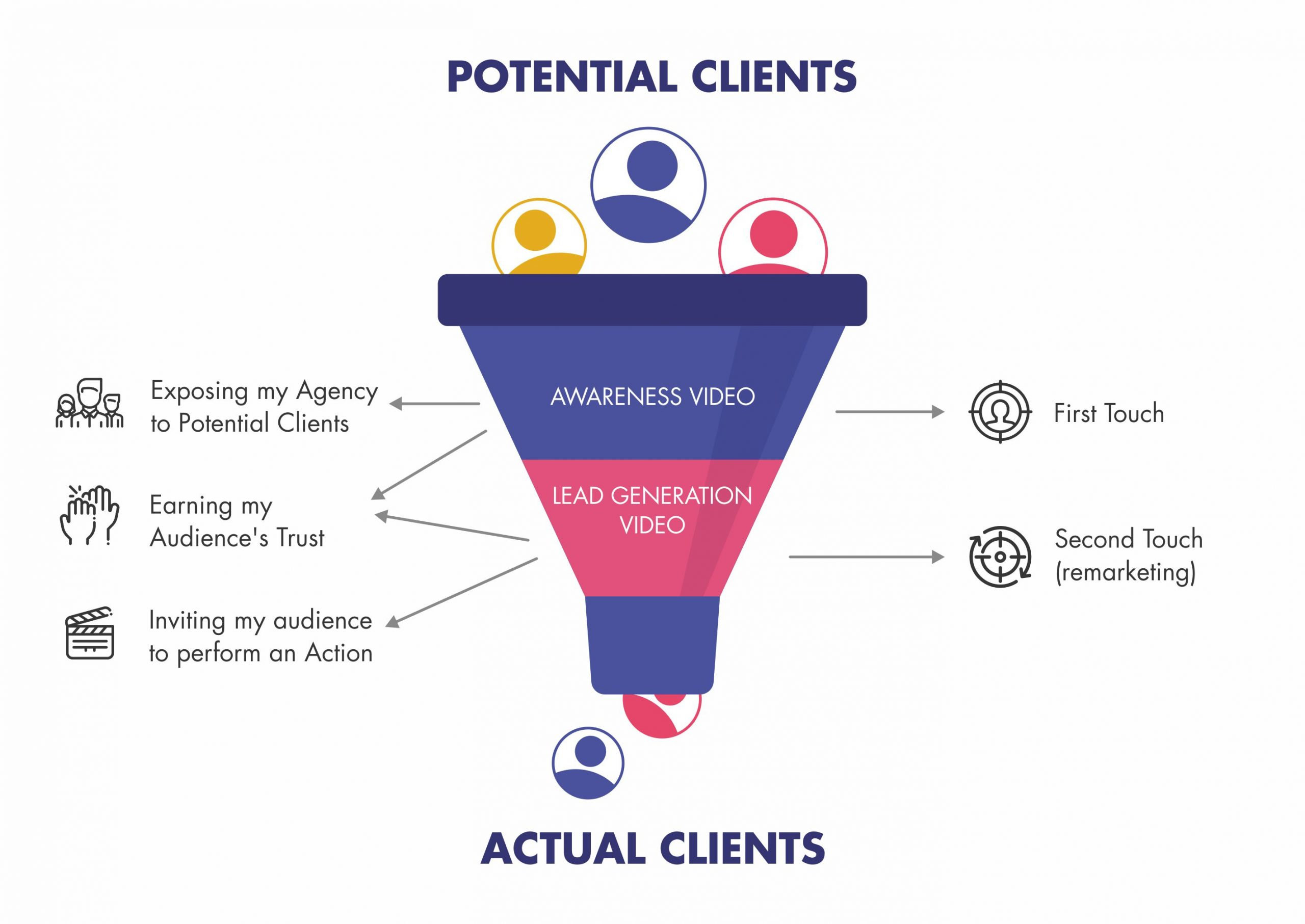 Marketing Video Funnel